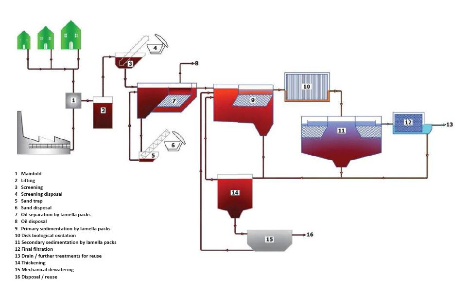 Flow Diagram For Bakery Waste Water Treatment Plant Manual Guide
