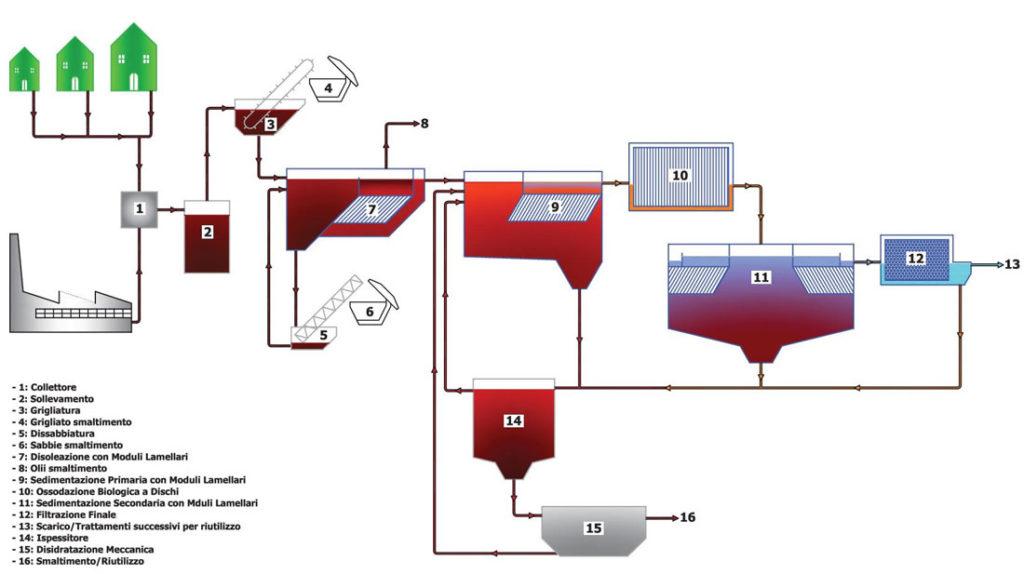 Come funziona un impianto di depurazione allegri ecologia for Schema scarico acque reflue domestiche