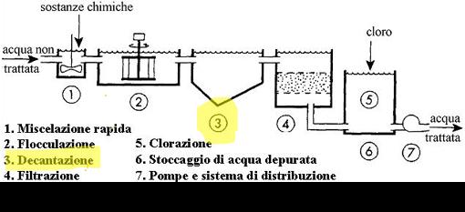 Schema di un impianto di potabilizzazione